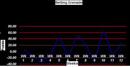 Betting Grenade