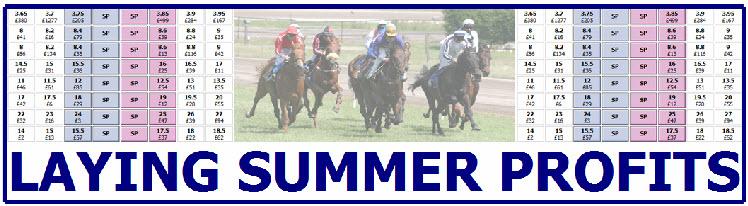 Laying Summer Profits