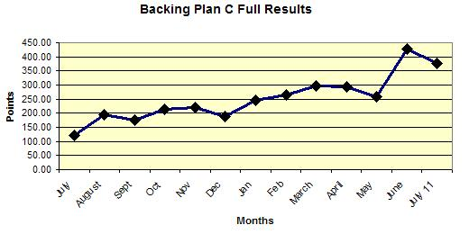 Backing Backing Star Plan C Full Results Backing Star Selection Service Final Review Plan C