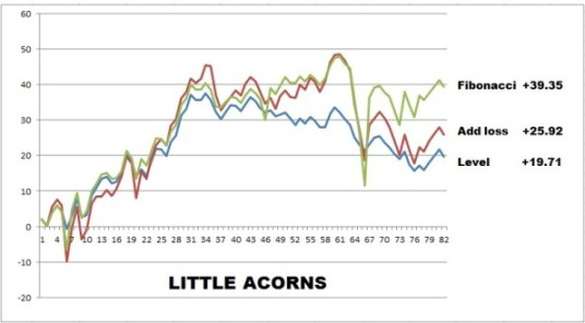 Acorns final chart4 Little Acorns Review