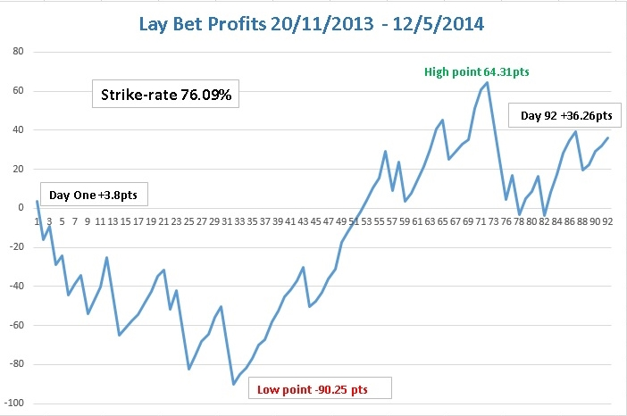 Lay Bet Profits graph